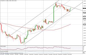 EUR/USD 4 HORAS