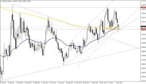 USD/CAD SEMANA
