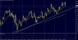 EUR/JPY DIA