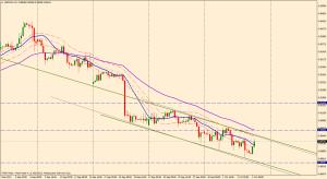 USD/CHF 4 HORAS
