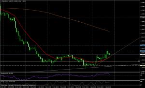 EUR/USD - 1 HORA