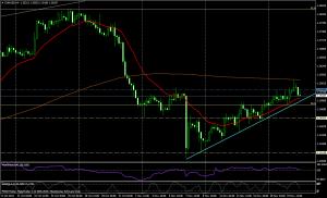 EUR/USD 4 H