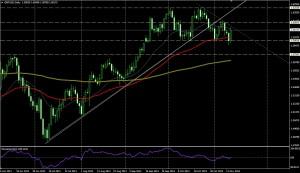 GBP/USD DIA - 13 de nov de 2013