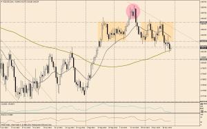 NZD/USD DIA - 28 nov
