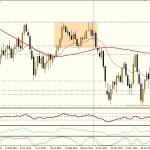 GBP/USD Semana