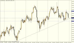EUR/USD día - 30 enero