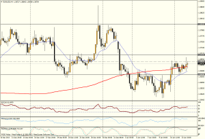 EUR/USD 4H - 14 ene 2014