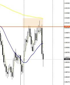 USD/CHF DIA