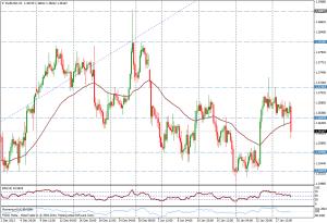 EUR/USD 4H - 29 enero