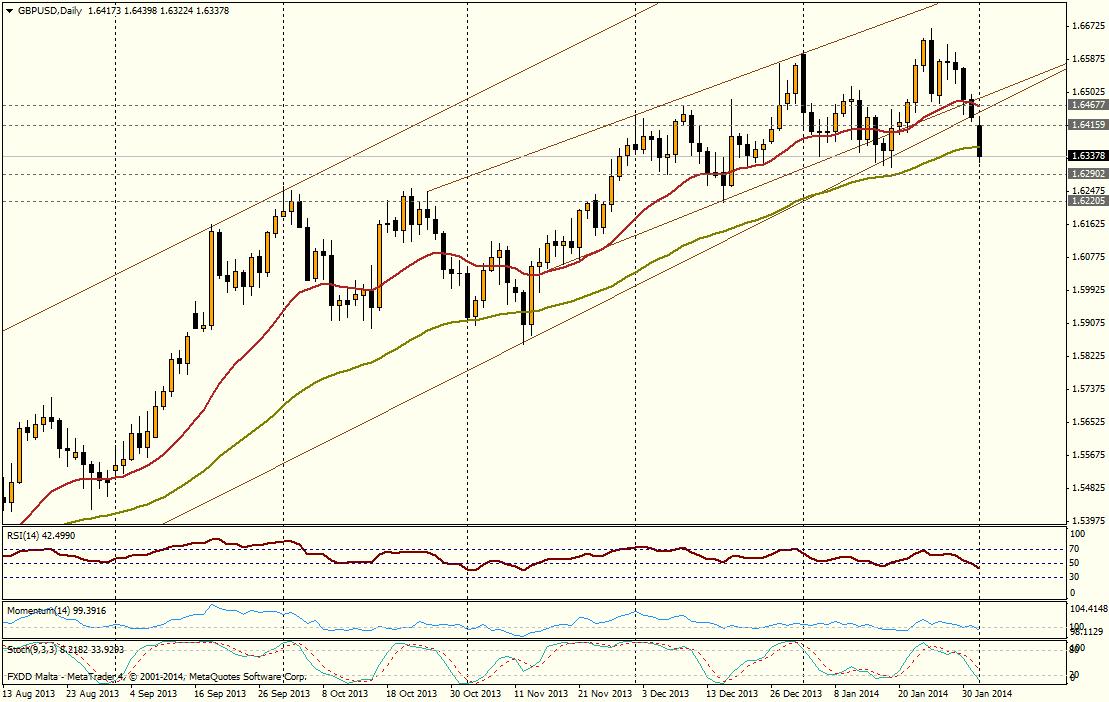 GBP/USD DIA - 03 enero