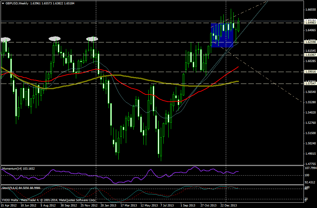 GBP/USD SEMANA - 12 de febrero