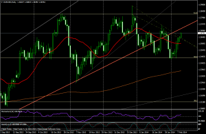EUR/USD día - 11 de febrero