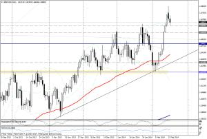 GBP/USD DIA - 18 de febrero