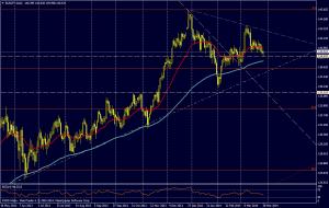 EUR/JPY DIA - 28 de marzo