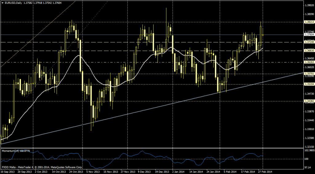 EUR/USD DIA - 3 de marzo