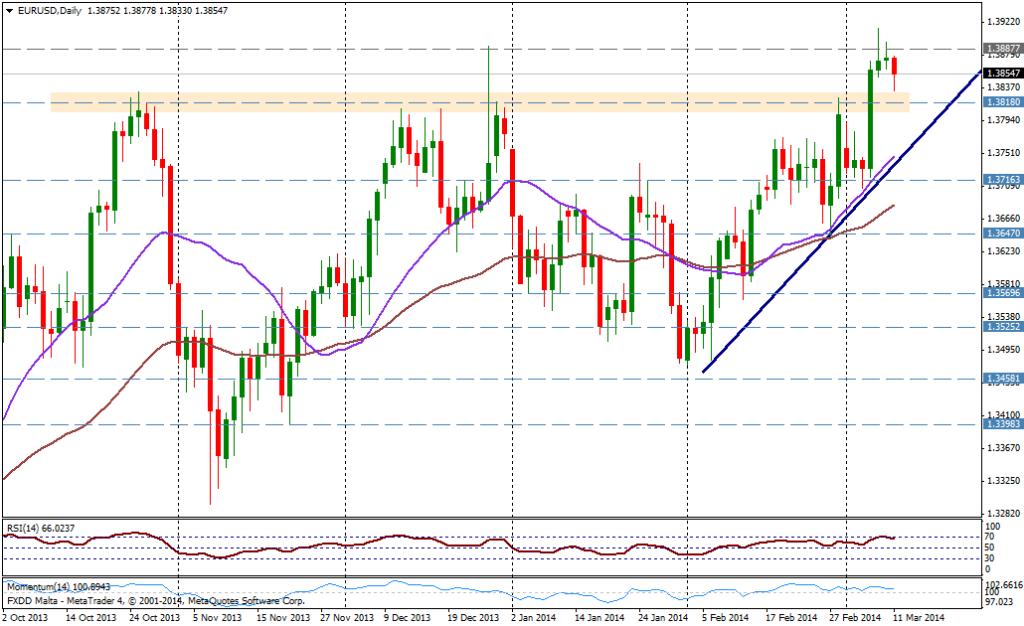 EUR/USD DIA - 11 de marzo
