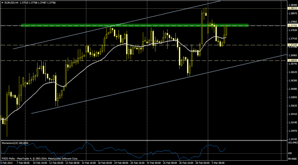 EUR/USD 4H - 4 marzo
