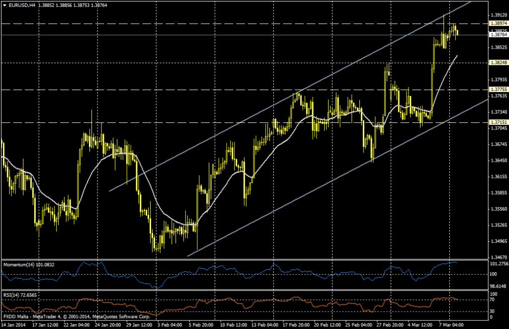 EUR/USD 4H - 10 de marzo