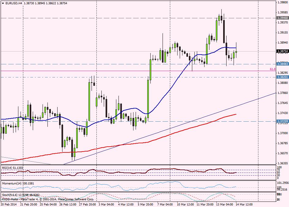 EUR/USD 4H - 14 de marzo