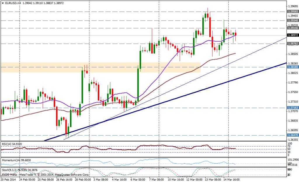 EUR/USD 4H - 17 de marzo