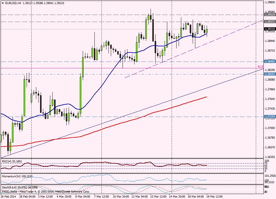 EUR/USD 4H - 19 de marzo