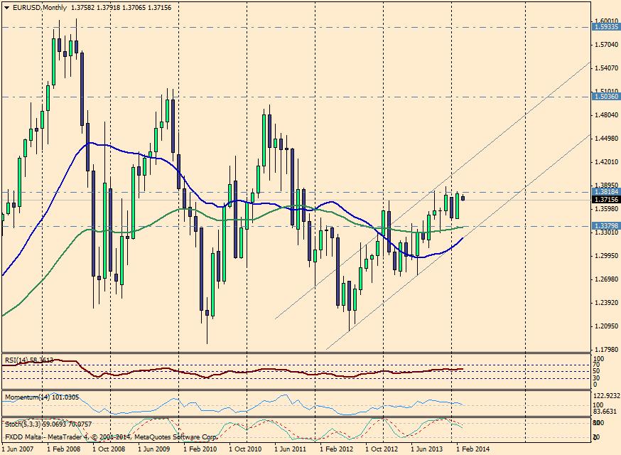 EUR/USD MES - 5 de marzo