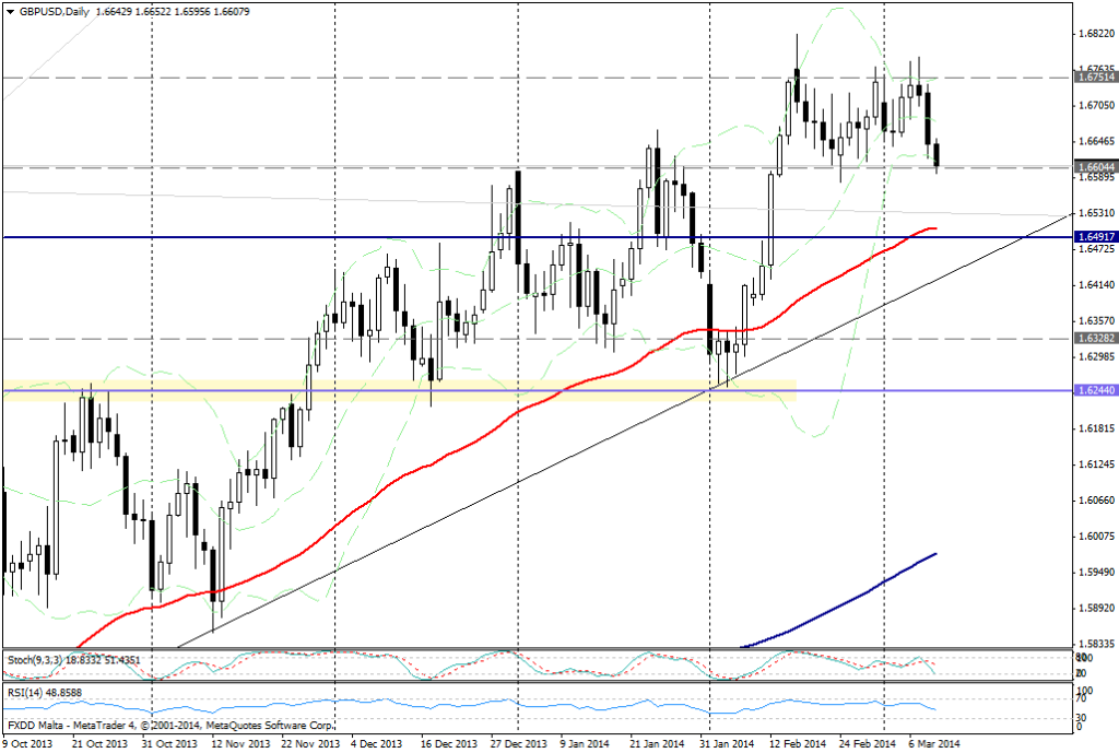 GBP/USD DIA - 11 de marzo