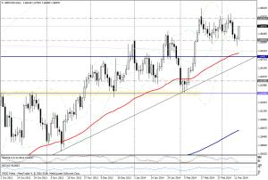 GBP/USD DIA - 13 de marzo