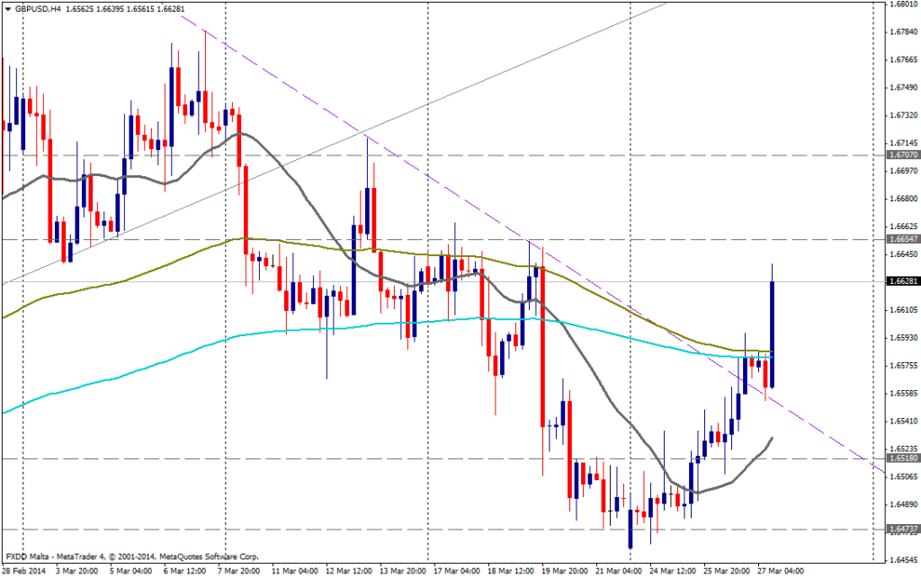 GBP/USD 4H - 27 de marzo de 2014