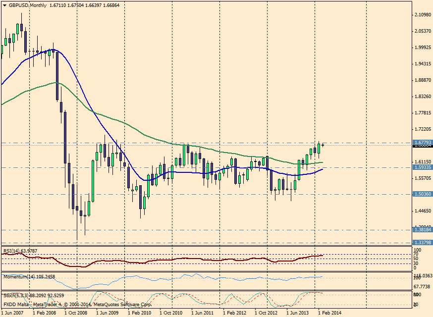 GBP/USD MES - 5 de marzo