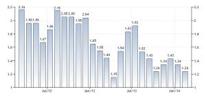 Inflación Alemania - Fuente: Trading Economics