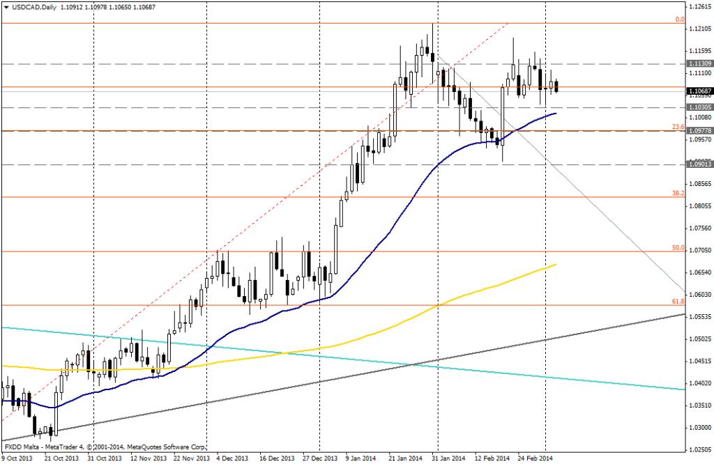 USD/CAD DIA - 3 de marzo