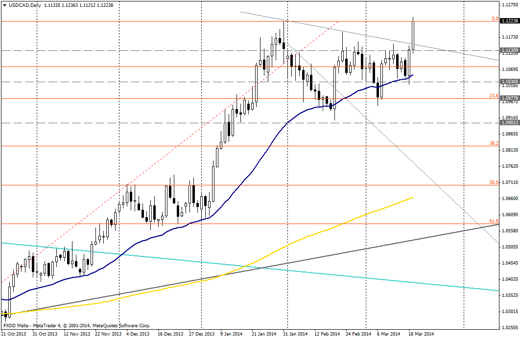 USD/CAD DIA - 19 de marzo