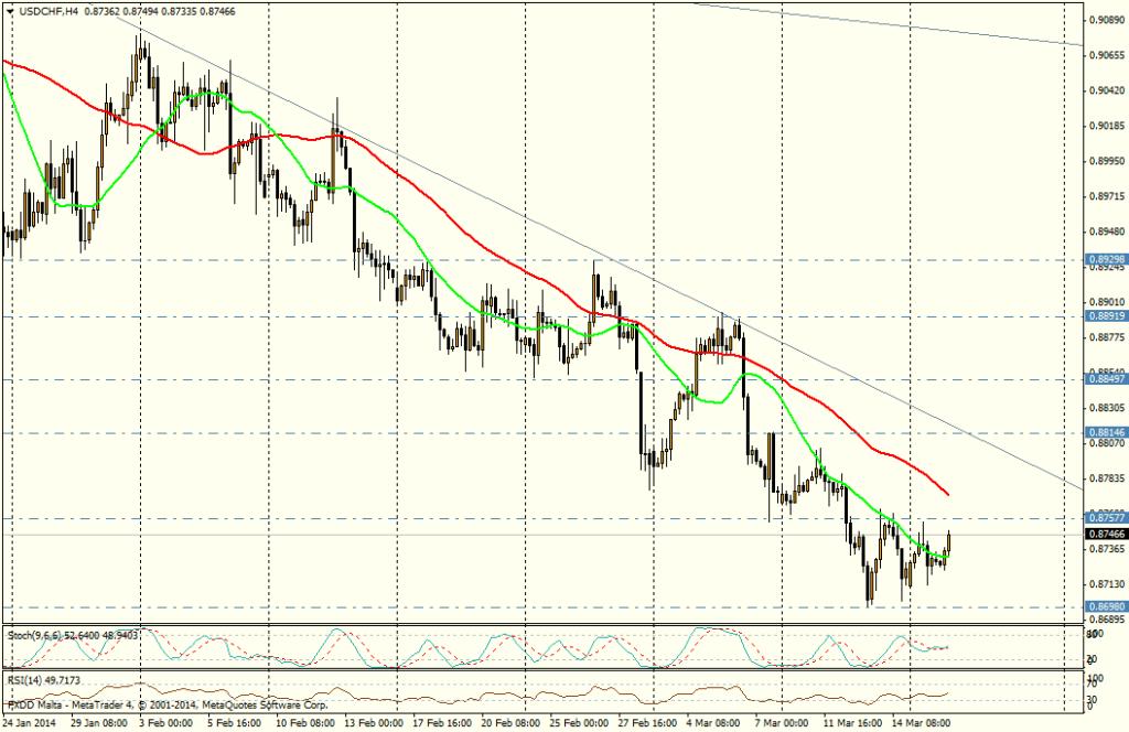 USD/CHF 4H - 18 de marzo
