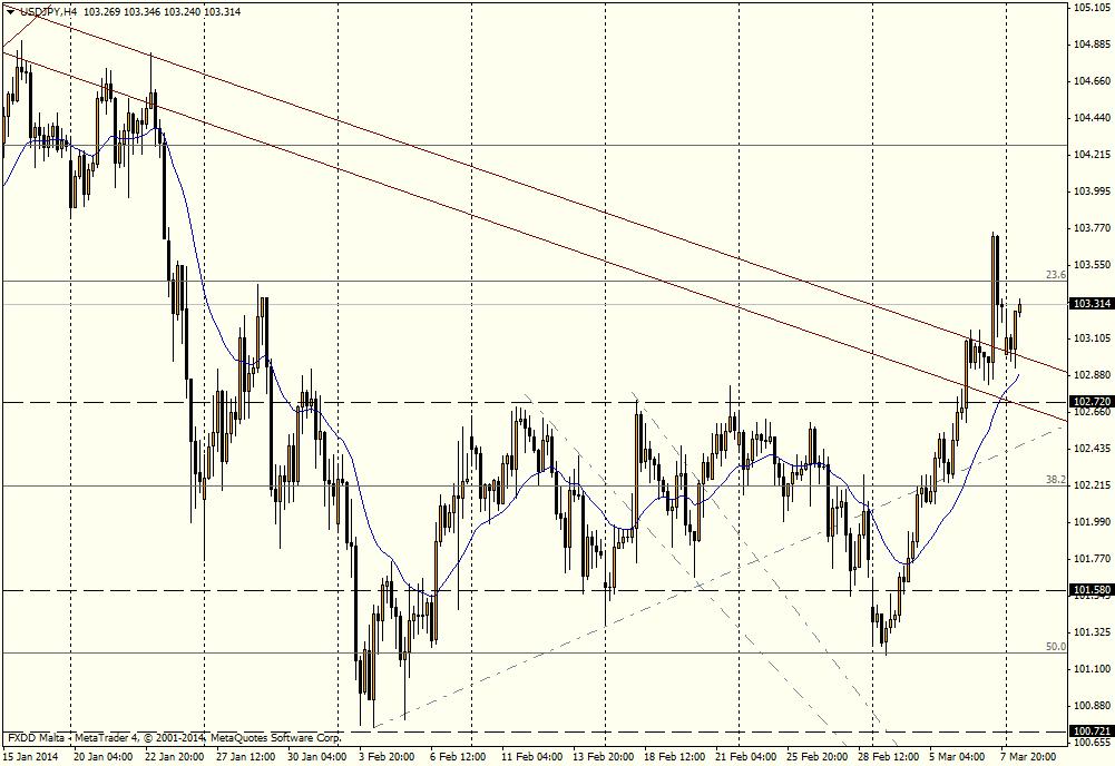 USD/JPY 4H - 10 de marzo de2014