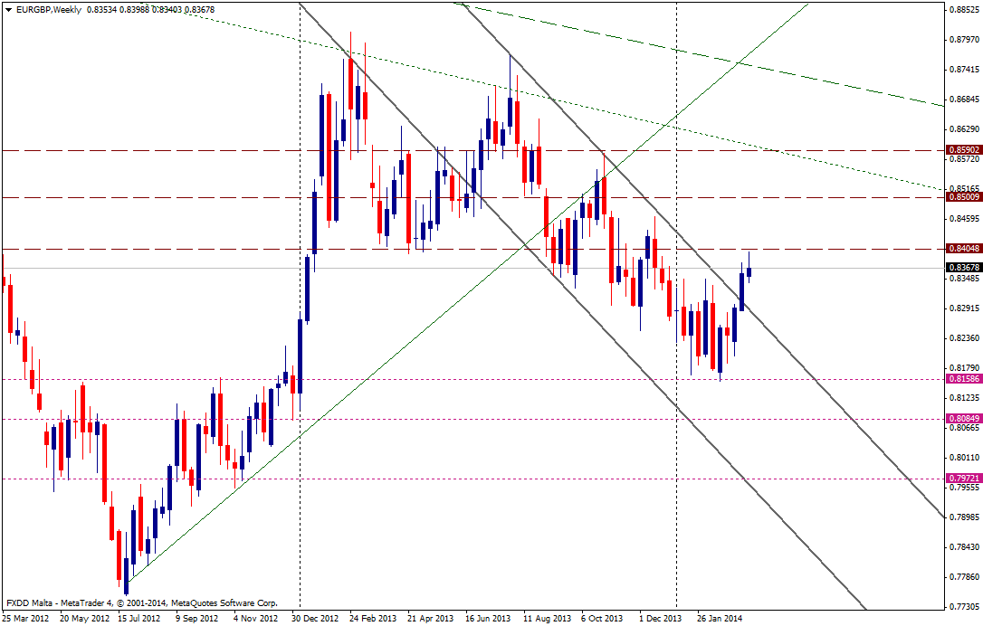 EUR/GBP SEMANA - 19 de marzo de 2014