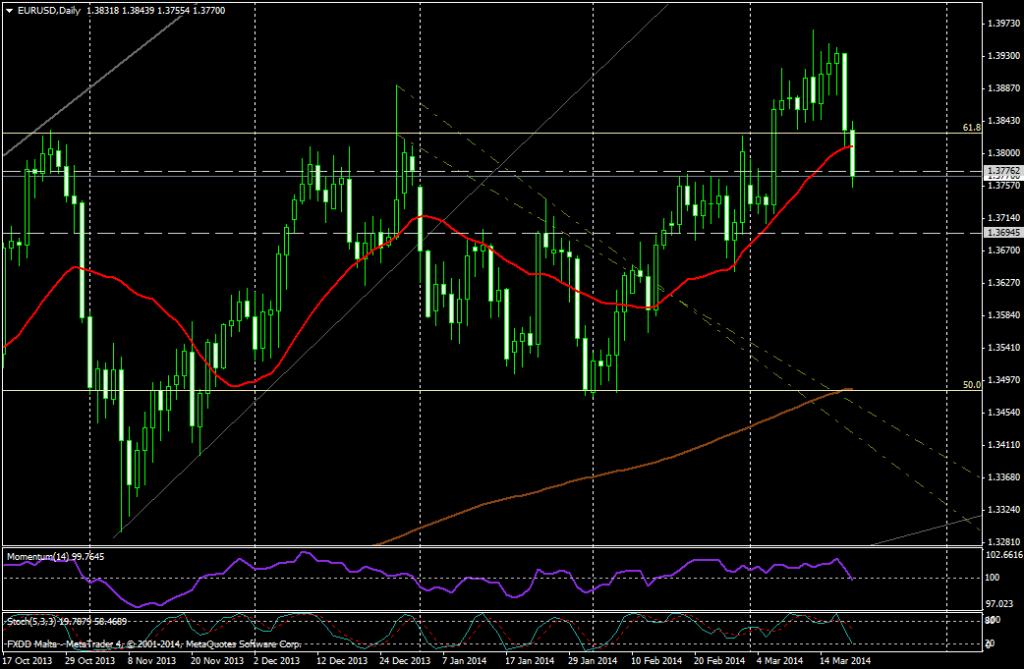 EUR/USD DIA - 20 de marzo