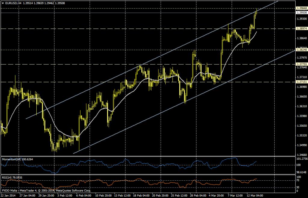 EUR/USD 4H - 13 de marzo