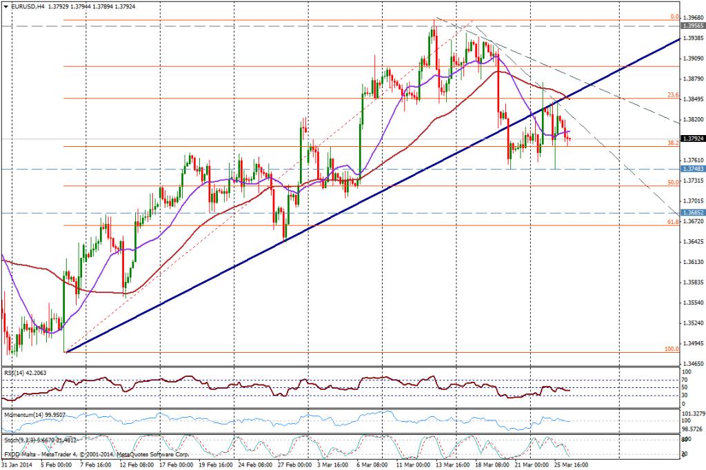 EUR/USD 4H - 26 de marzo