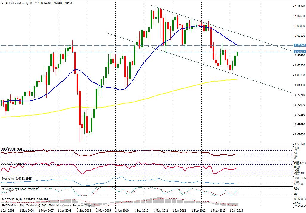 AUD/USD MES - 10 de abril de 2014