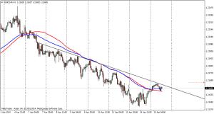 EUR/CHF 1HORA - 15 de abril de 2014