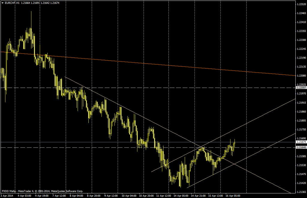 EUR/CHF 1 HORA - 16 de abril de 2014