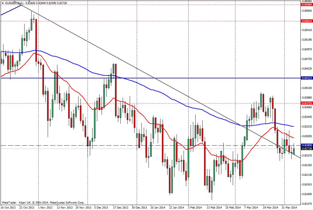 EUR/GBP DIA - 7 de abril de 2014