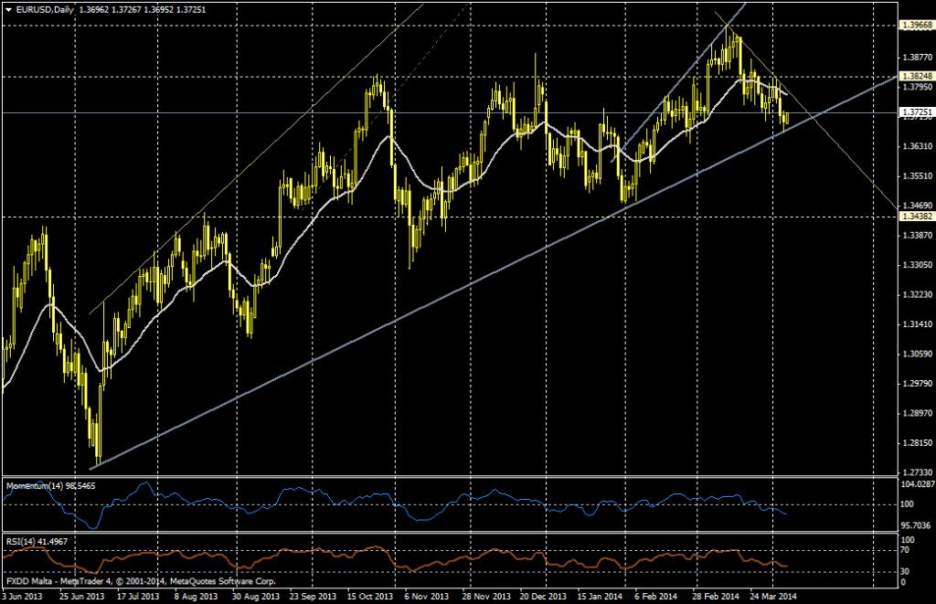 EUR/USD DIA - 7 de abril de 2014