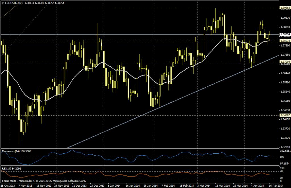 EUR/USD DIA - 16 de abril de 2014