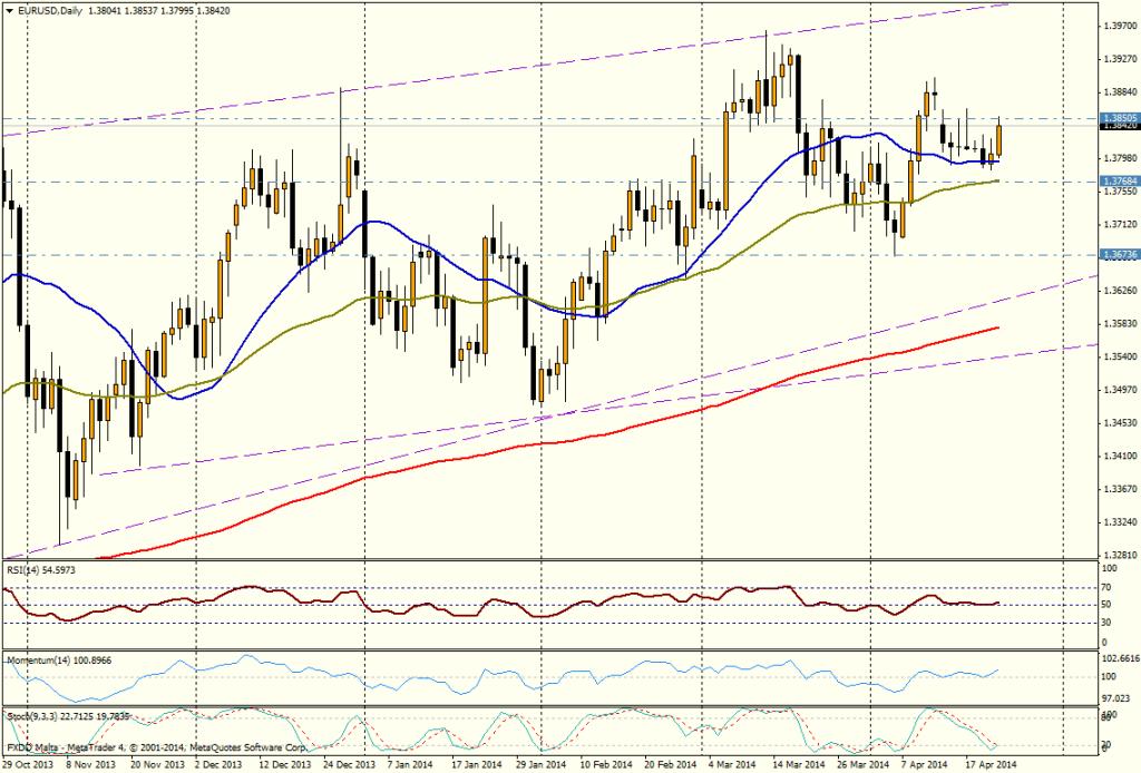 EUR/USD DIA 23 de abril de 2014