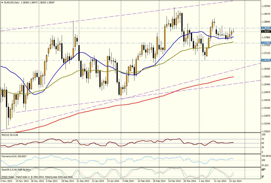 EUR/USD dia - 25 de abril de 2014