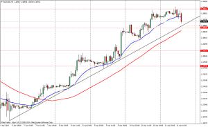 EUR/USD 1H - 11 de abril de 2014