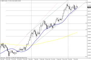 GBP/JPY SEMANA - 10 de abril de 2014