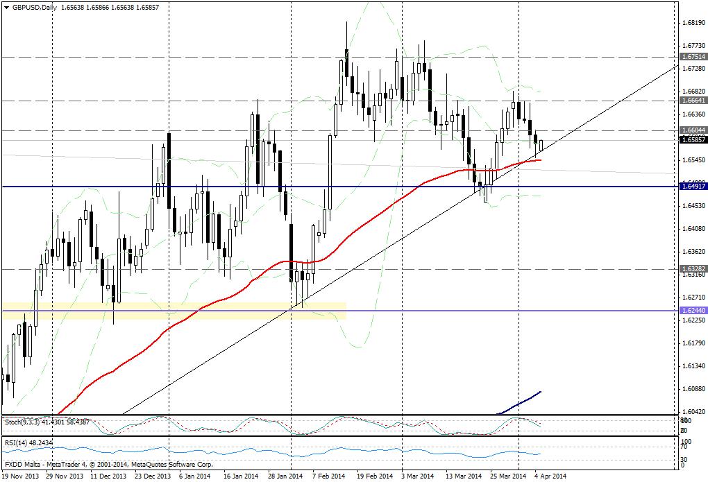 GBP/USD DIA - 7  de abril